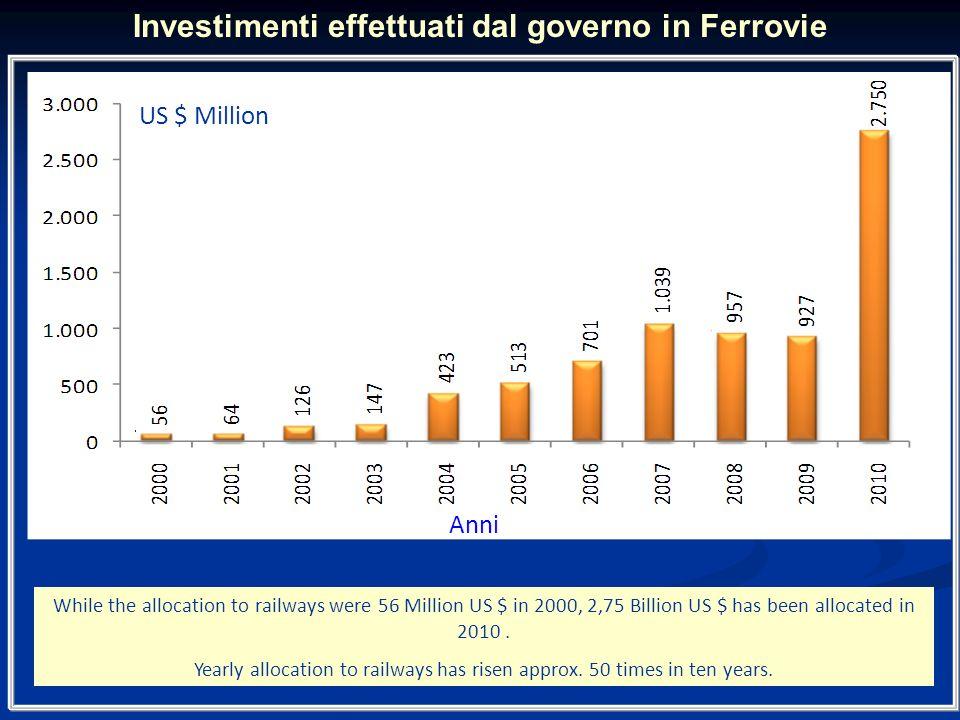 Investimenti effettuati dal governo in Ferrovie
