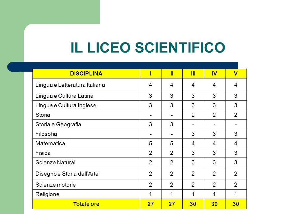 IL LICEO SCIENTIFICO DISCIPLINA I II III IV V
