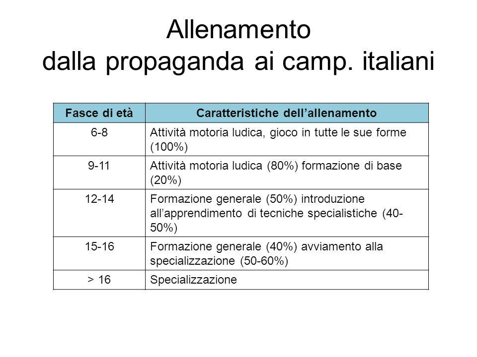 Allenamento dalla propaganda ai camp. italiani