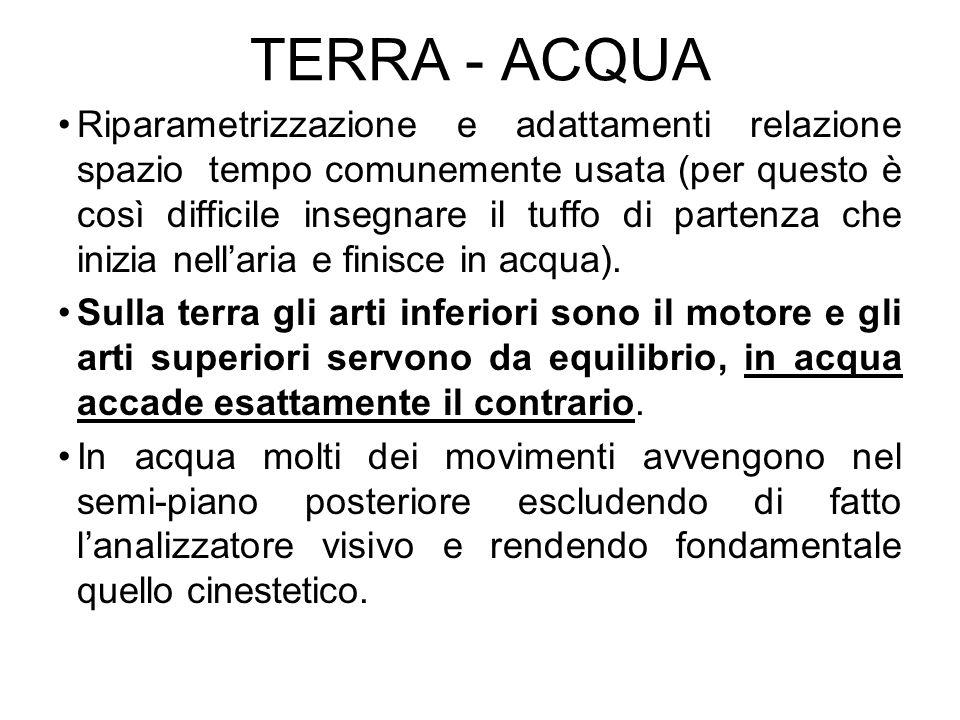 TERRA - ACQUA