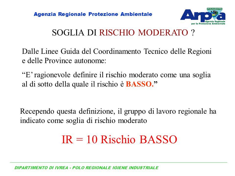 IR = 10 Rischio BASSO SOGLIA DI RISCHIO MODERATO