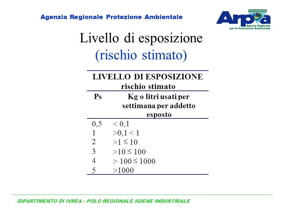 Livello di esposizione (rischio stimato)