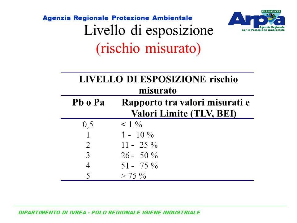 Livello di esposizione (rischio misurato)
