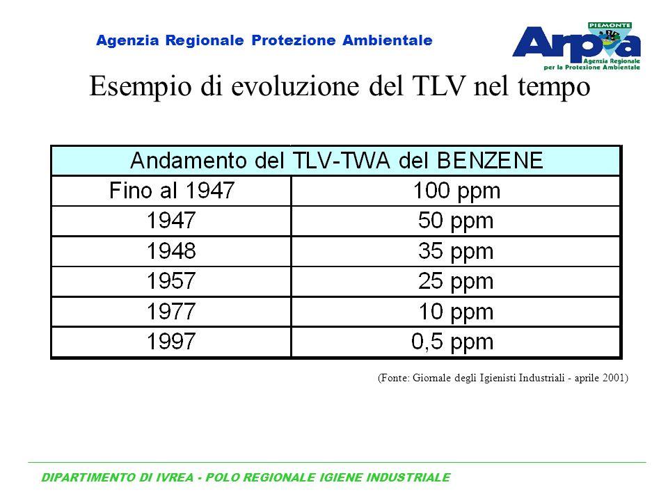 Esempio di evoluzione del TLV nel tempo
