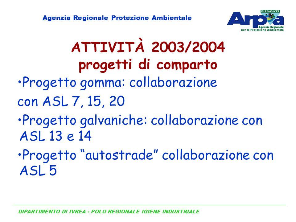 ATTIVITÀ 2003/2004 progetti di comparto