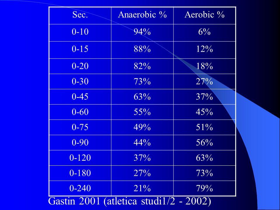 Gastin 2001 (atletica studi1/2 - 2002)