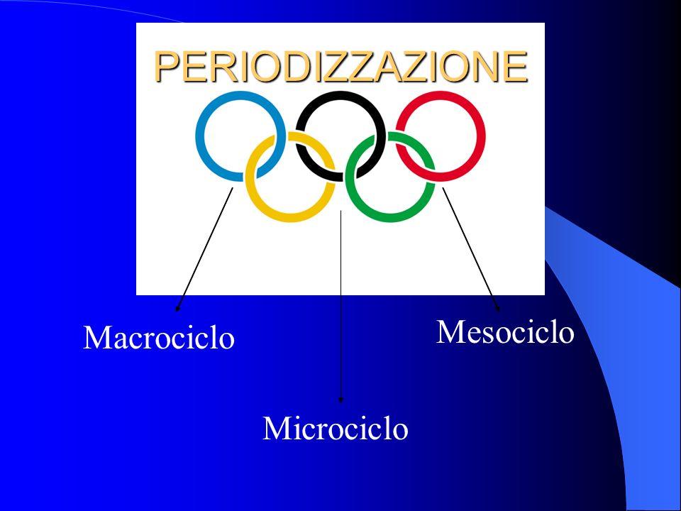 PERIODIZZAZIONE Mesociclo Macrociclo Microciclo