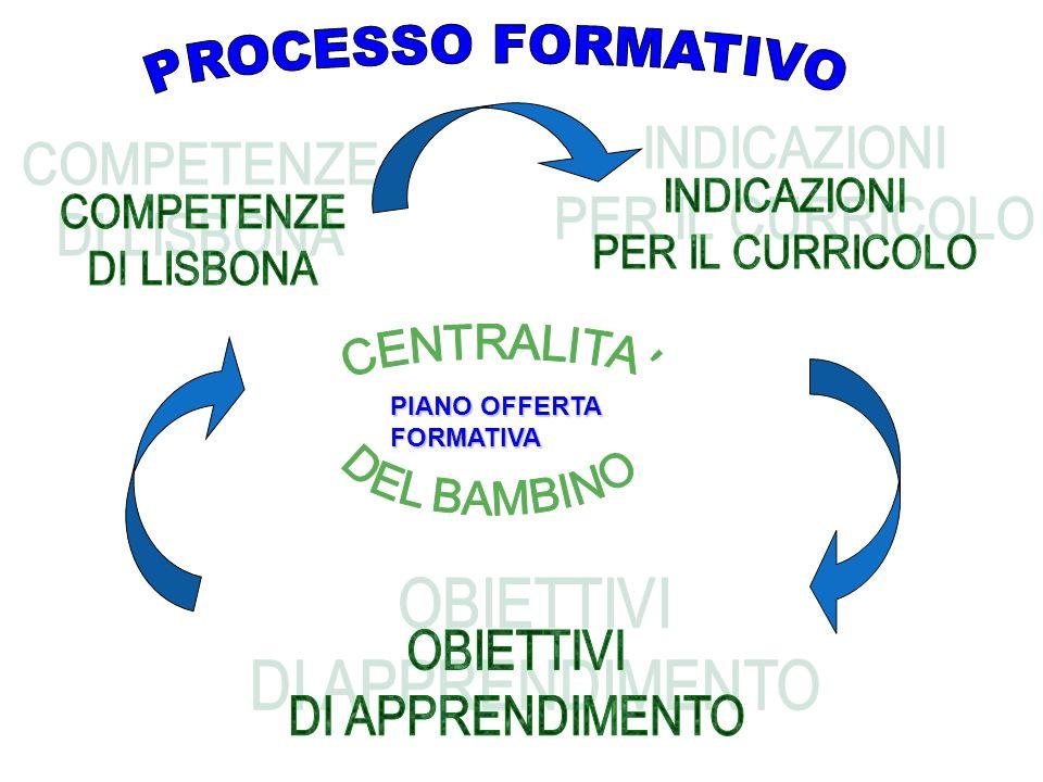 PROCESSO FORMATIVO OBIETTIVI DI APPRENDIMENTO INDICAZIONI COMPETENZE