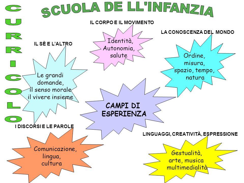 SCUOLA DE LL INFANZIA CURRICOLO CAMPI DI ESPERIENZA Identità,