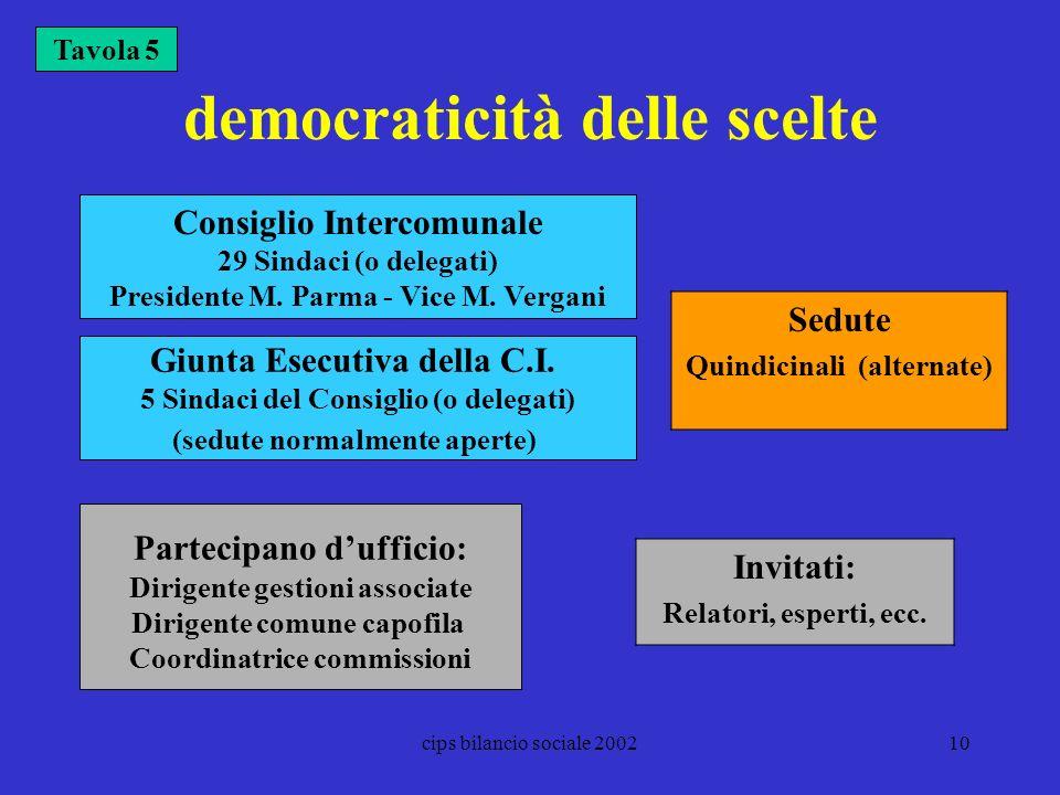 democraticità delle scelte