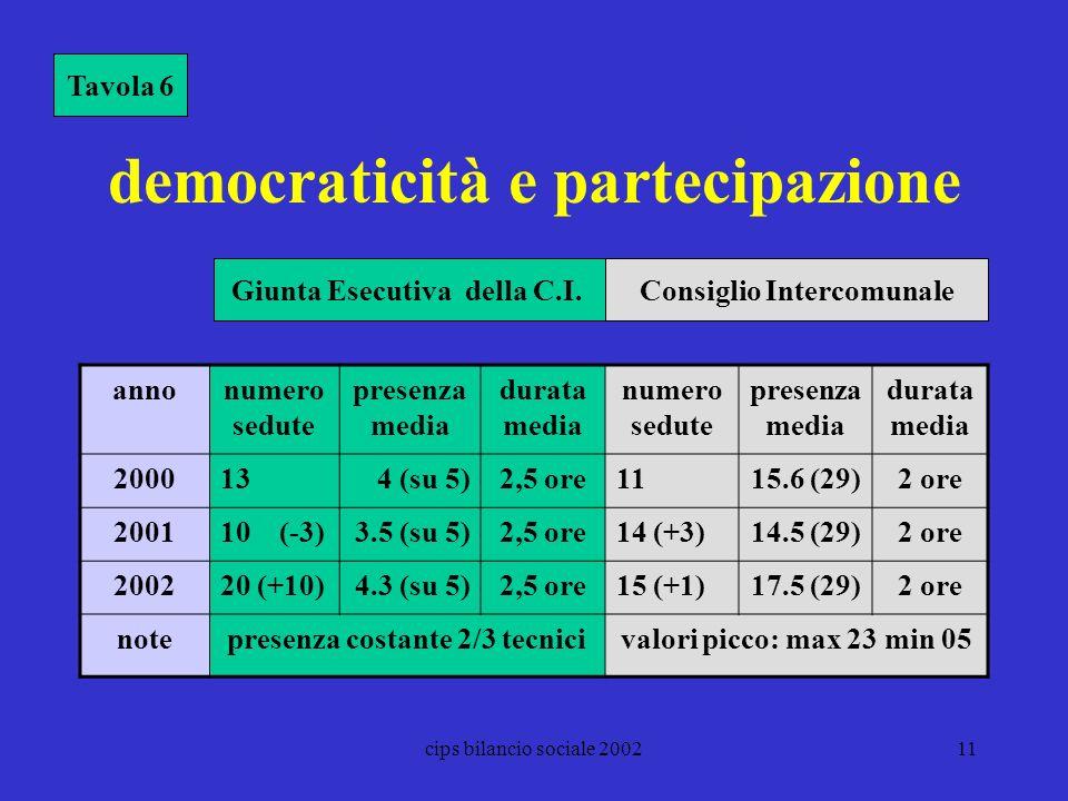 democraticità e partecipazione