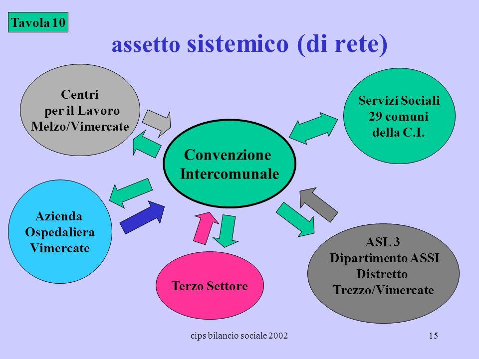 assetto sistemico (di rete)