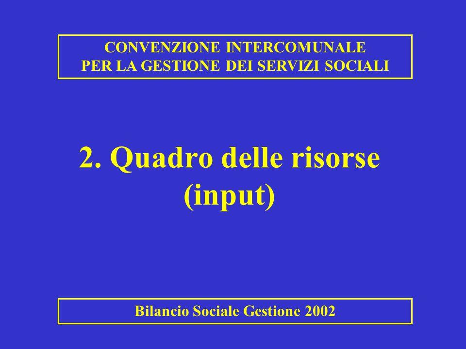 2. Quadro delle risorse (input)