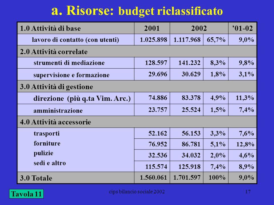 a. Risorse: budget riclassificato