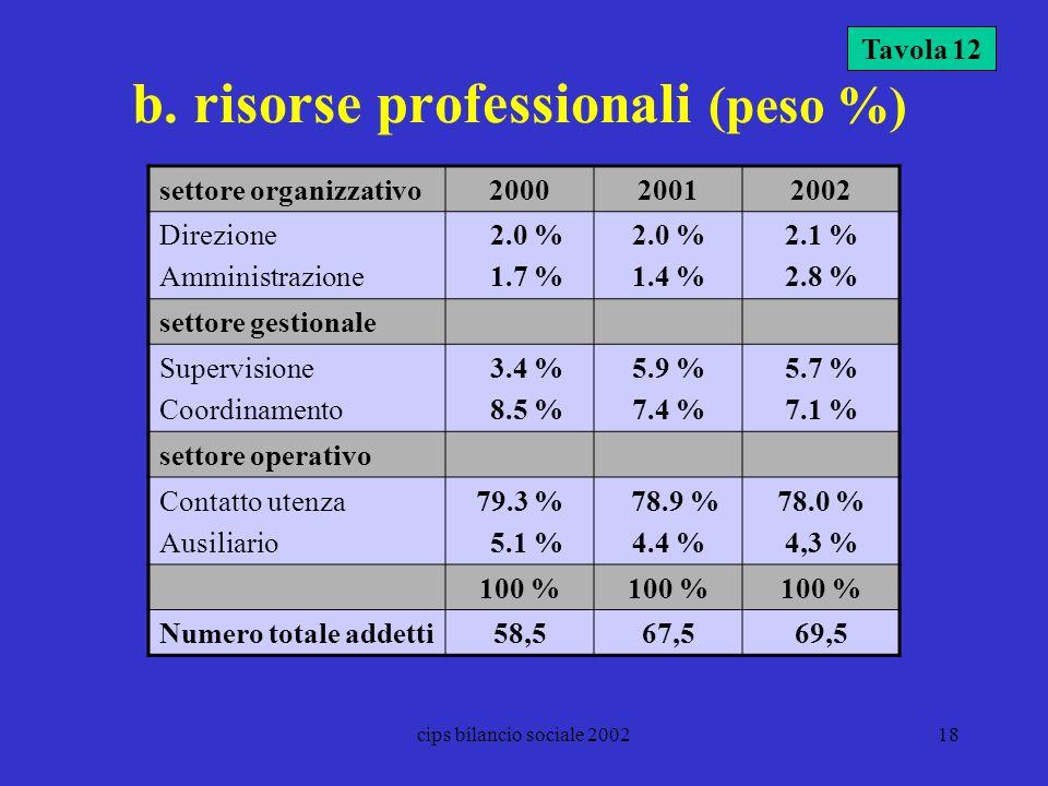 b. risorse professionali (peso %)