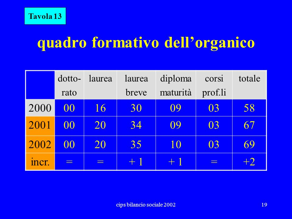 quadro formativo dell'organico