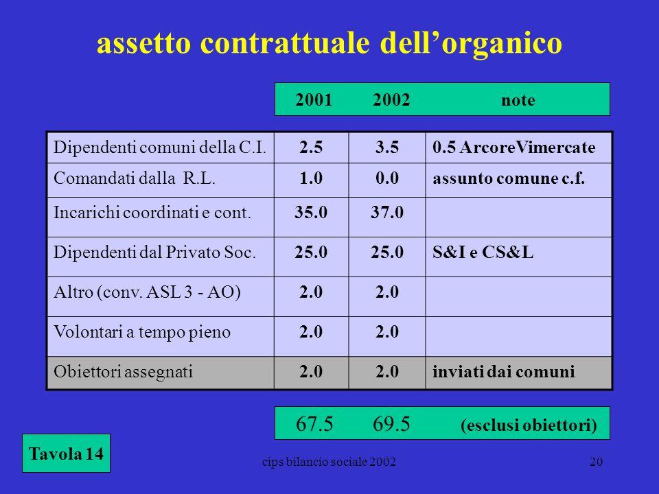 assetto contrattuale dell'organico