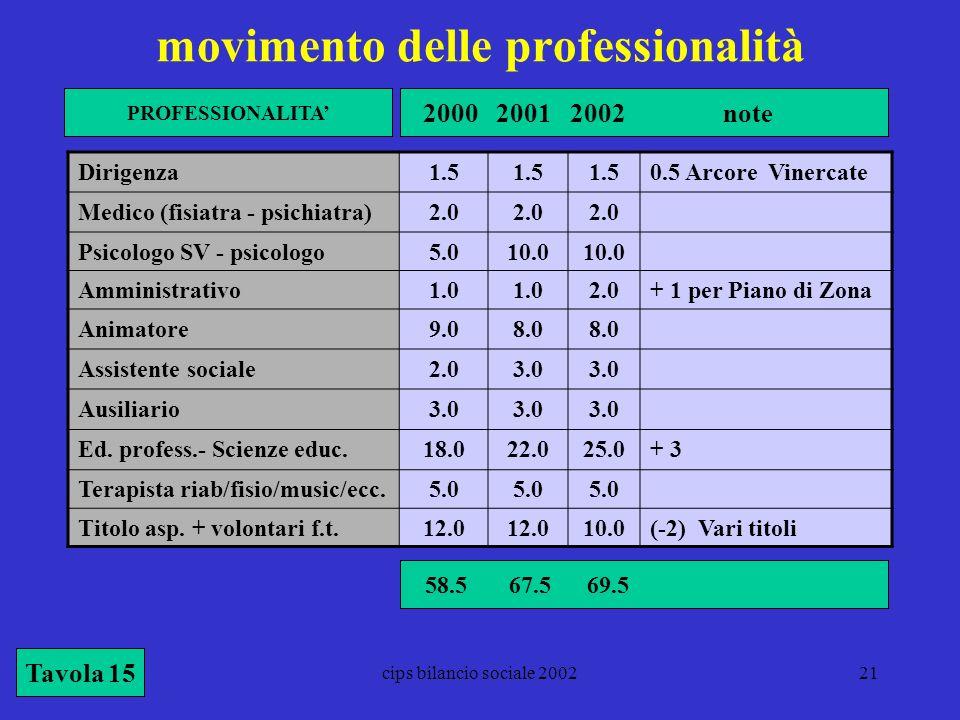 movimento delle professionalità