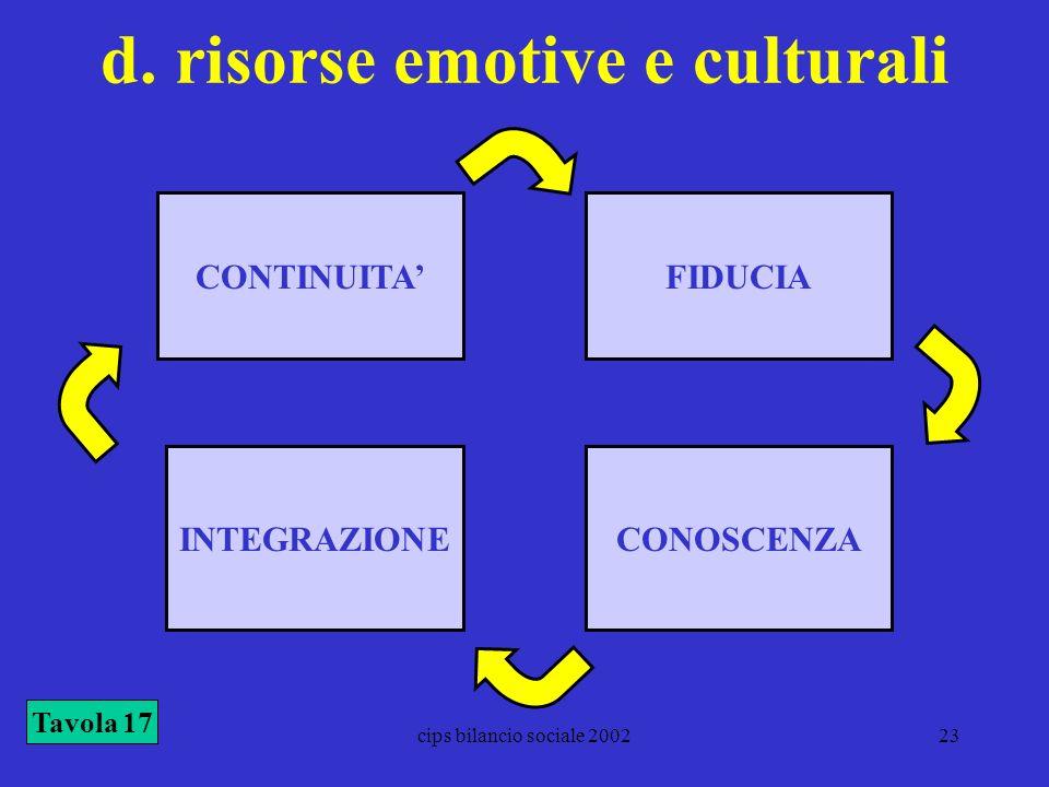 d. risorse emotive e culturali