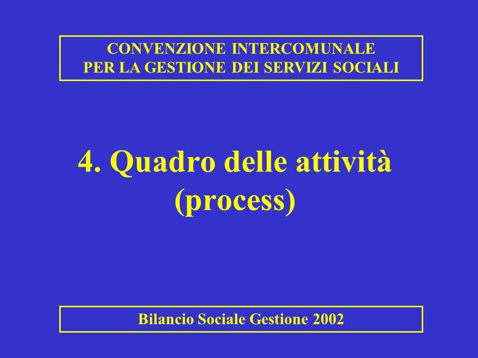 4. Quadro delle attività (process)