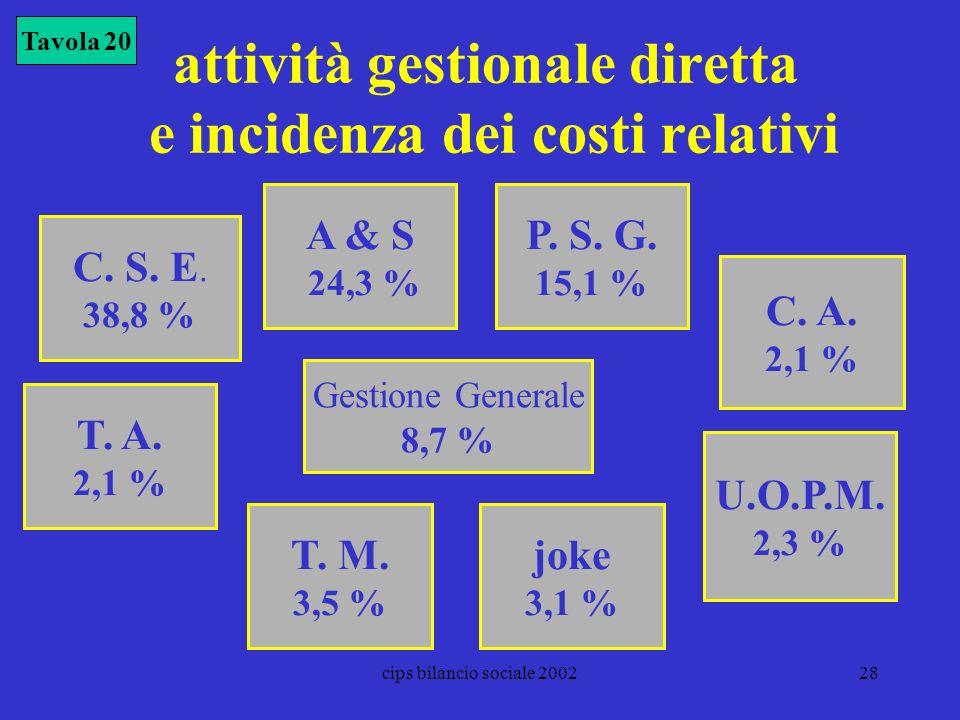 attività gestionale diretta e incidenza dei costi relativi