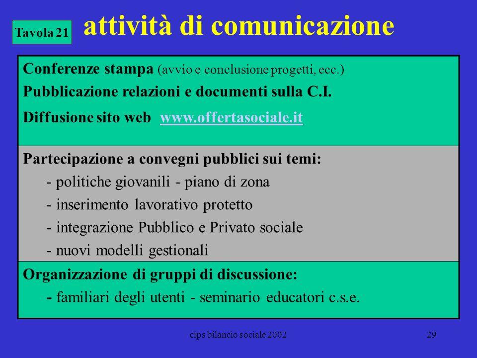 attività di comunicazione