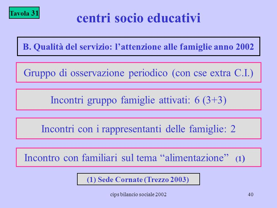 centri socio educativi