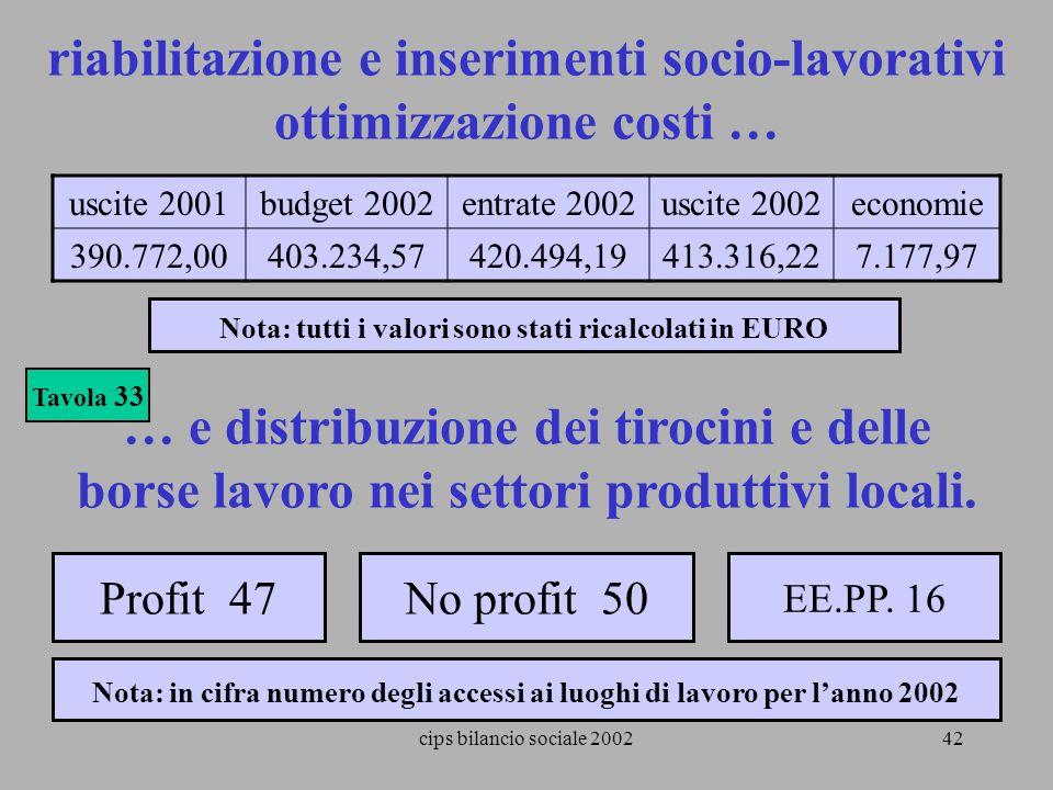 riabilitazione e inserimenti socio-lavorativi ottimizzazione costi …