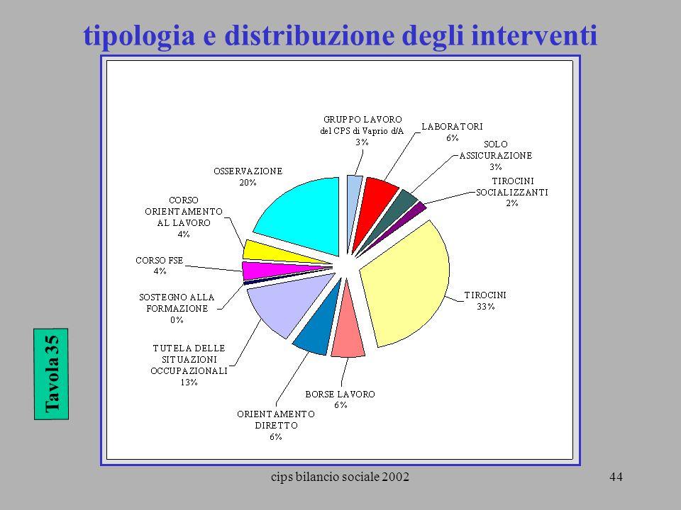 tipologia e distribuzione degli interventi