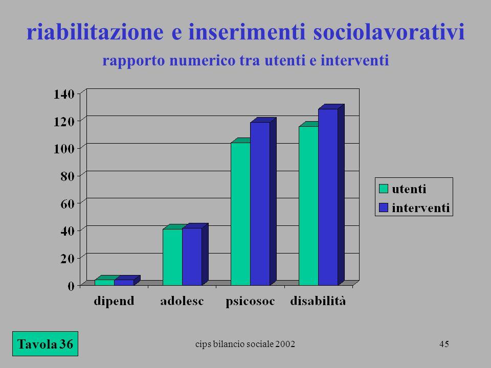 rapporto numerico tra utenti e interventi