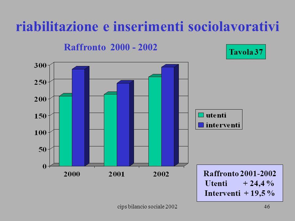 riabilitazione e inserimenti sociolavorativi