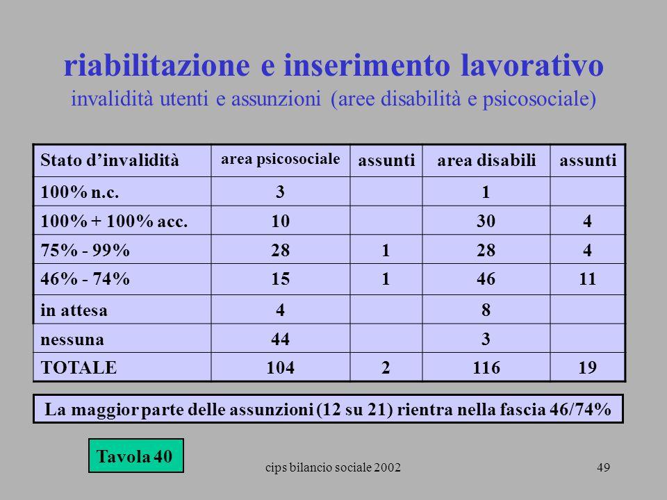 riabilitazione e inserimento lavorativo invalidità utenti e assunzioni (aree disabilità e psicosociale)