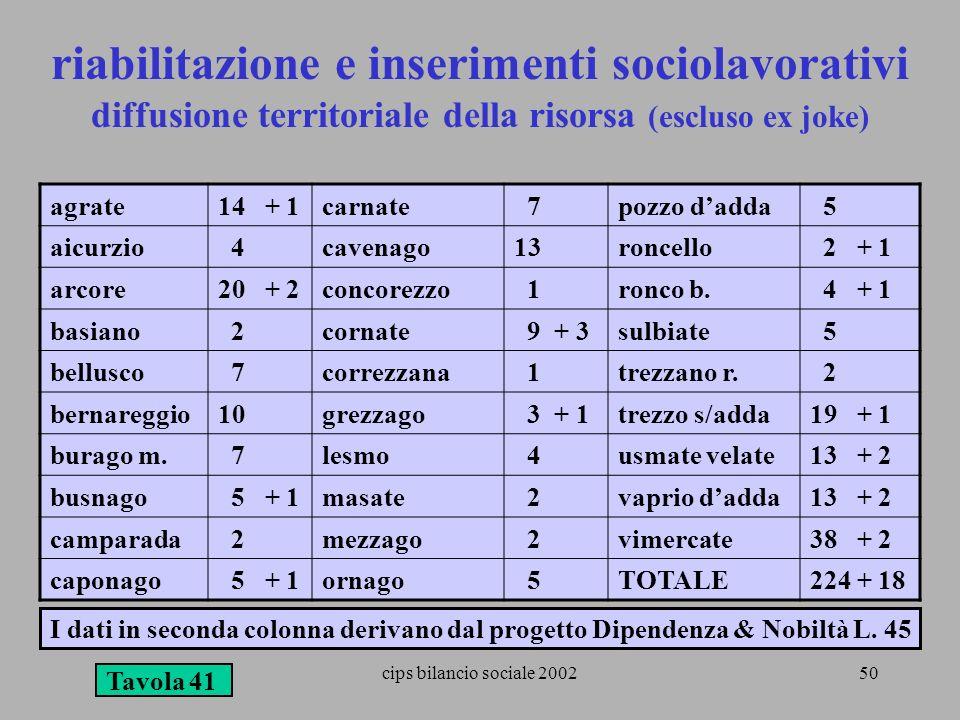 riabilitazione e inserimenti sociolavorativi diffusione territoriale della risorsa (escluso ex joke)
