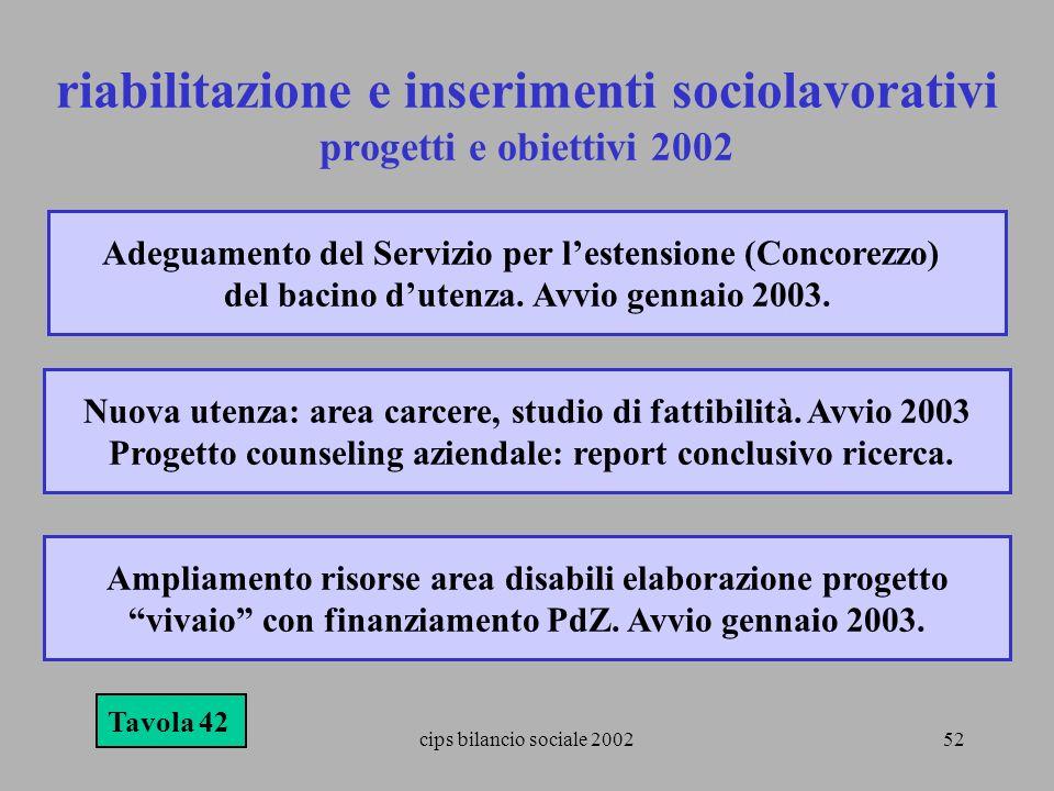 riabilitazione e inserimenti sociolavorativi progetti e obiettivi 2002