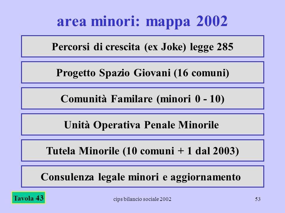 area minori: mappa 2002 Percorsi di crescita (ex Joke) legge 285