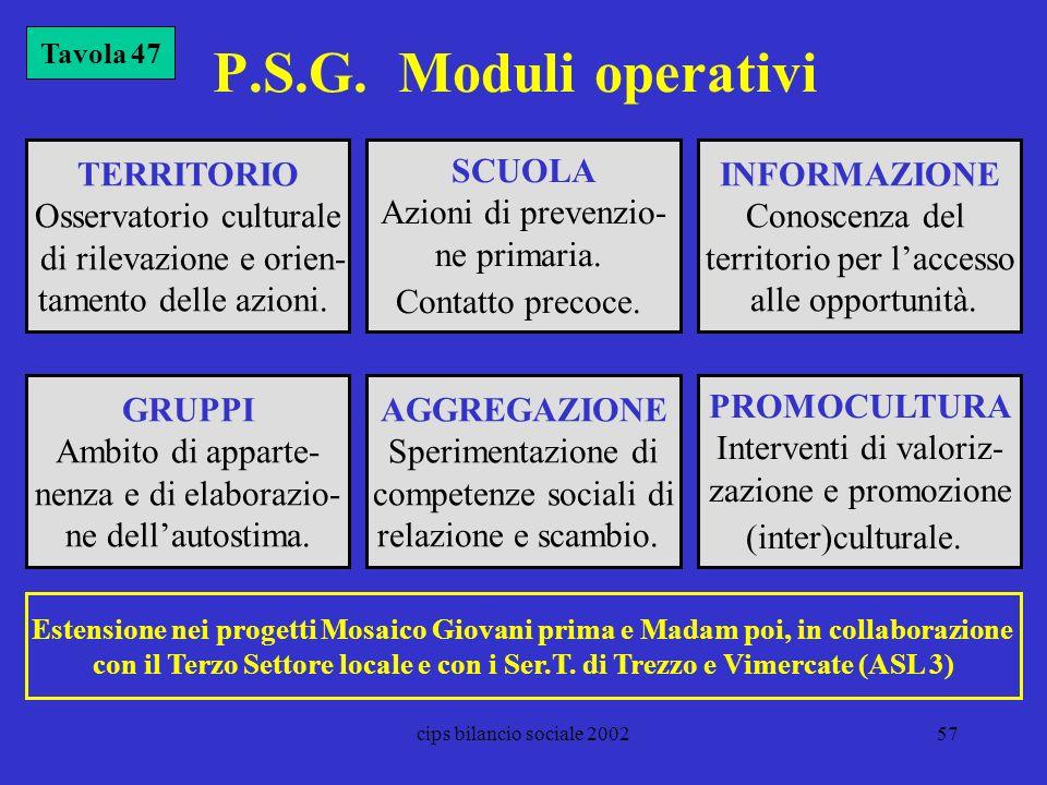 P.S.G. Moduli operativi TERRITORIO Osservatorio culturale