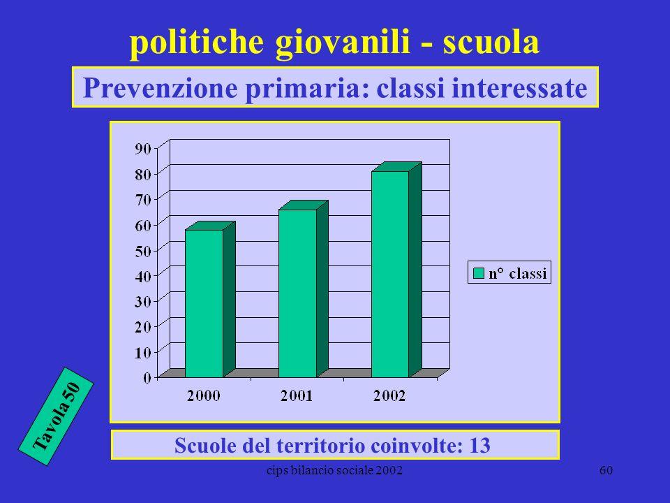 politiche giovanili - scuola