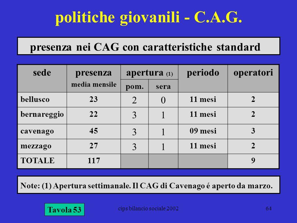 politiche giovanili - C.A.G.