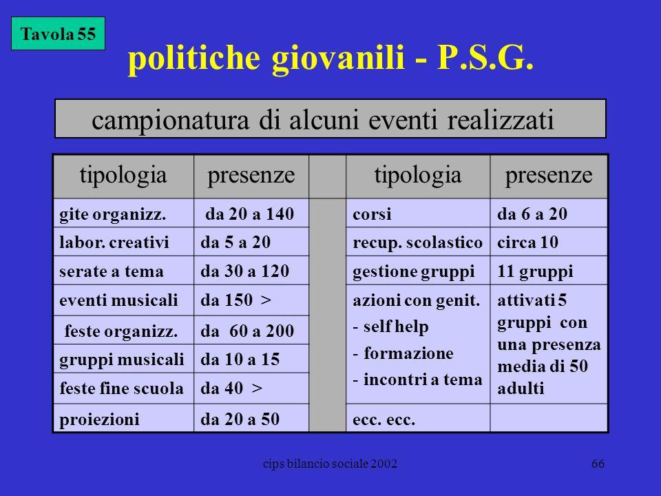 politiche giovanili - P.S.G.