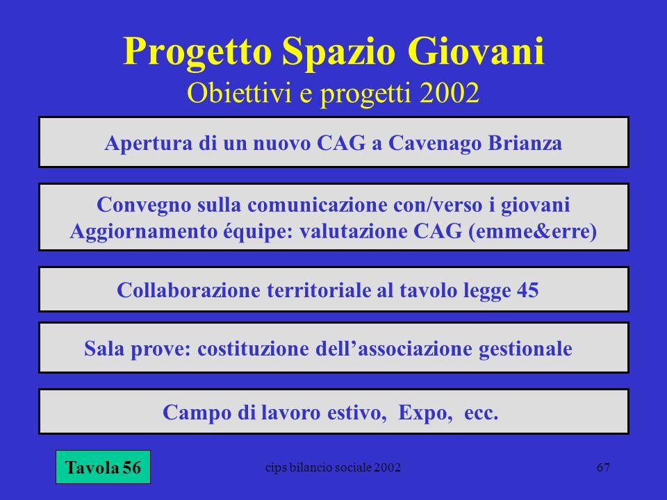 Progetto Spazio Giovani Obiettivi e progetti 2002
