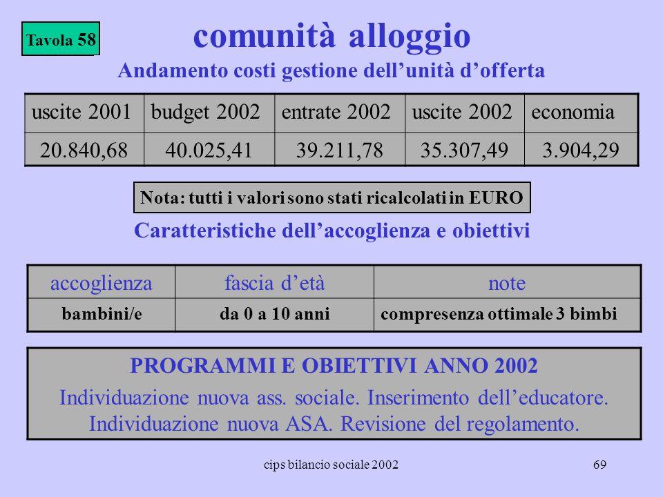 comunità alloggio Andamento costi gestione dell'unità d'offerta