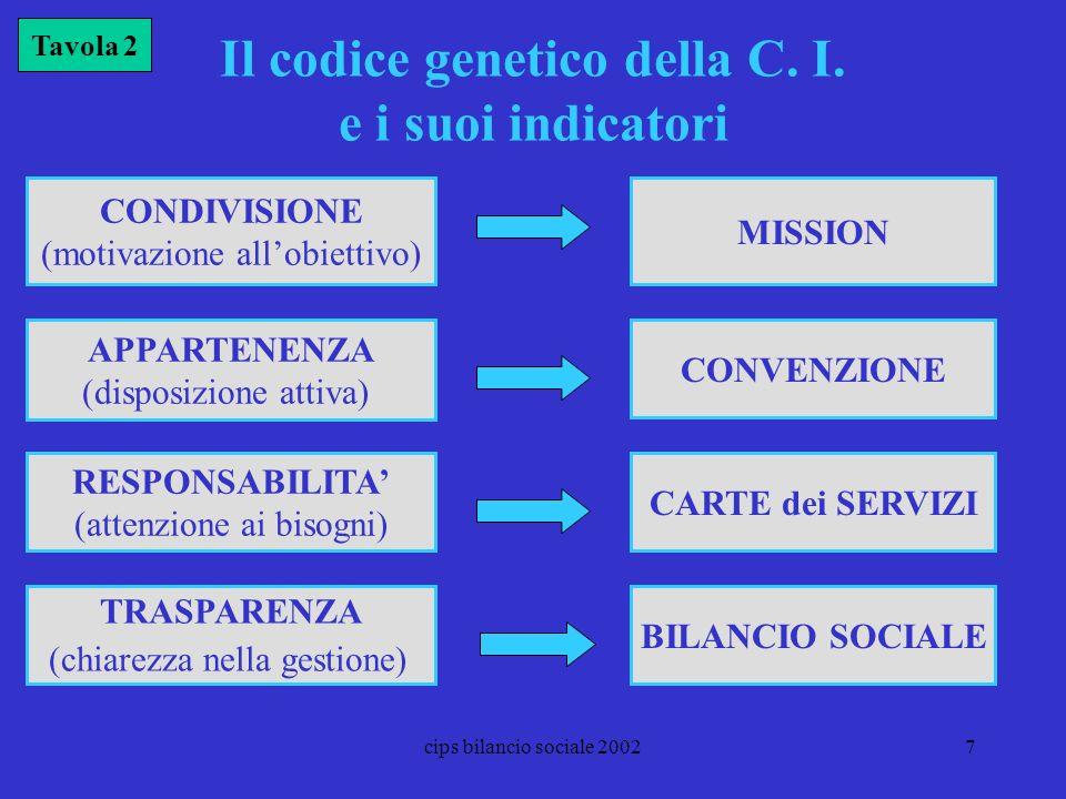 Il codice genetico della C. I. e i suoi indicatori