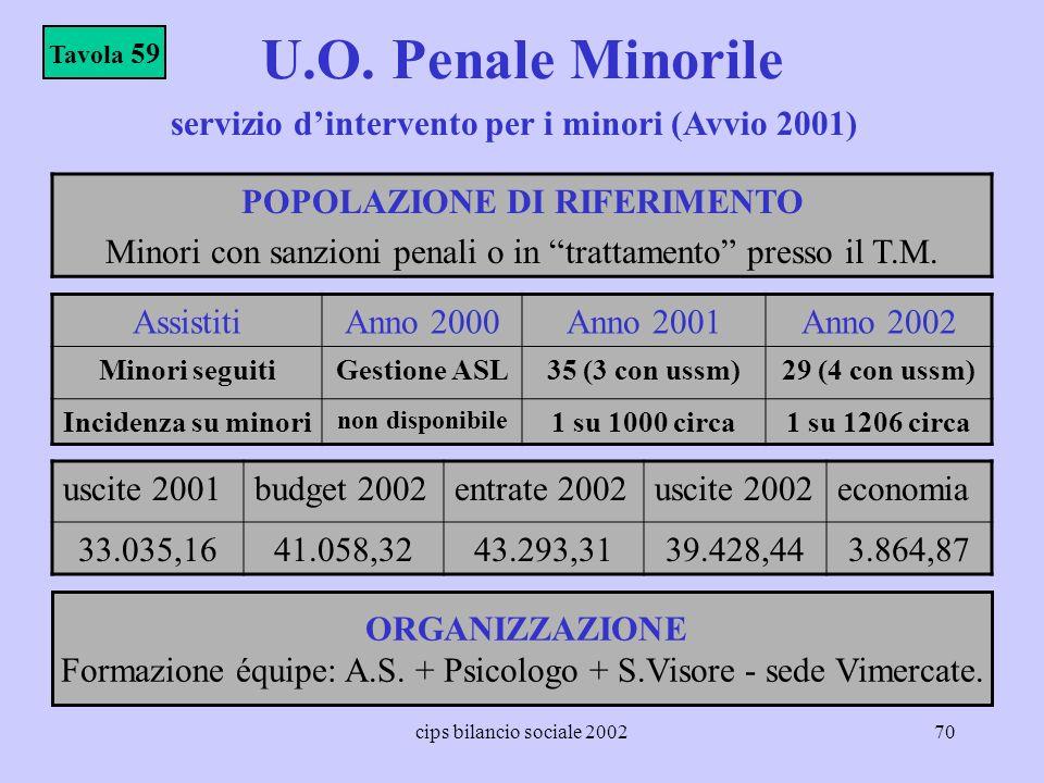 U.O. Penale Minorile servizio d'intervento per i minori (Avvio 2001)
