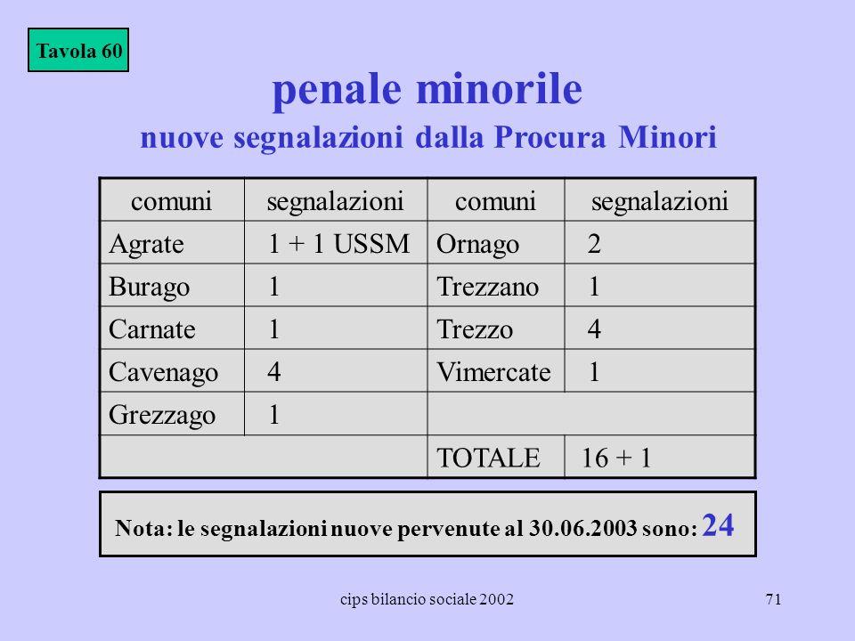 penale minorile nuove segnalazioni dalla Procura Minori comuni