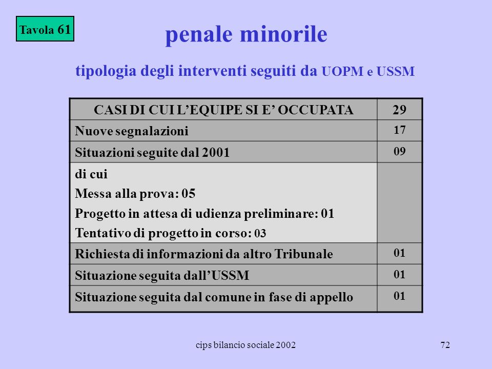 penale minorile tipologia degli interventi seguiti da UOPM e USSM