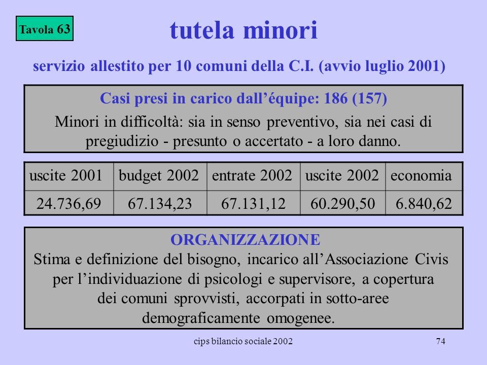 tutela minori Tavola 63. servizio allestito per 10 comuni della C.I. (avvio luglio 2001) Casi presi in carico dall'équipe: 186 (157)