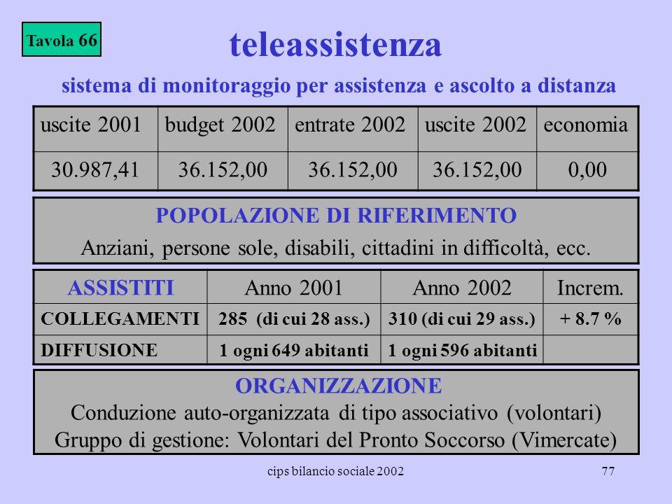Tavola 66 teleassistenza. sistema di monitoraggio per assistenza e ascolto a distanza. uscite 2001.