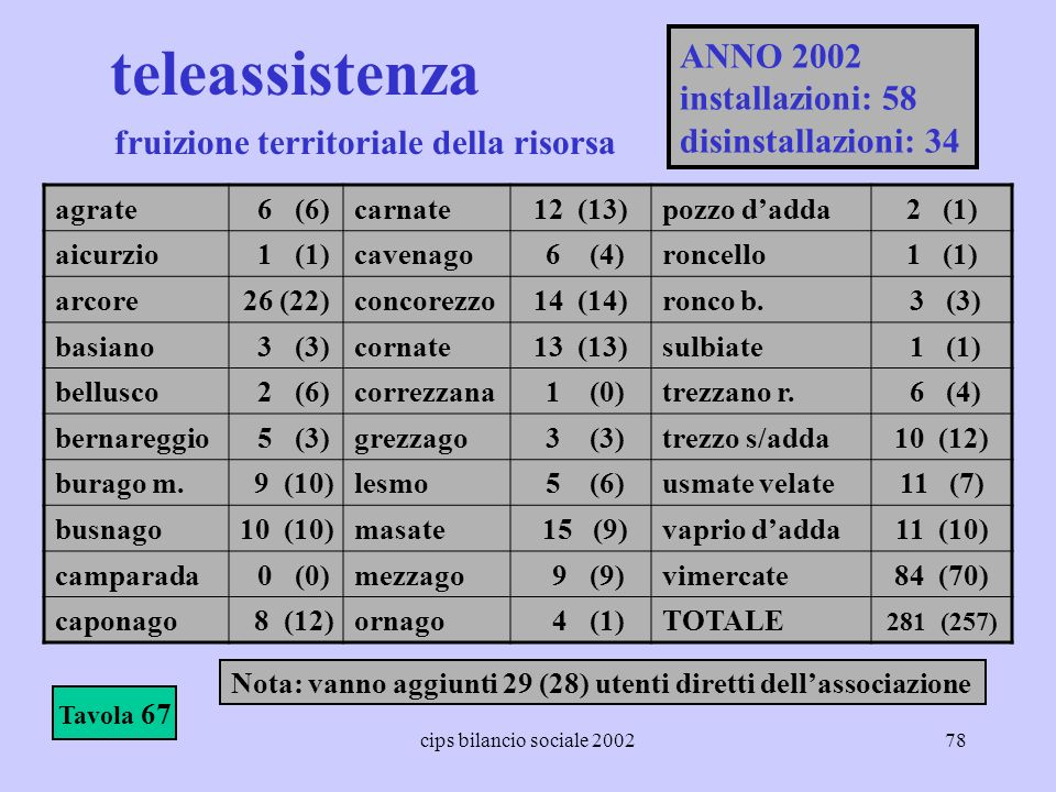 teleassistenza ANNO 2002 installazioni: 58 disinstallazioni: 34