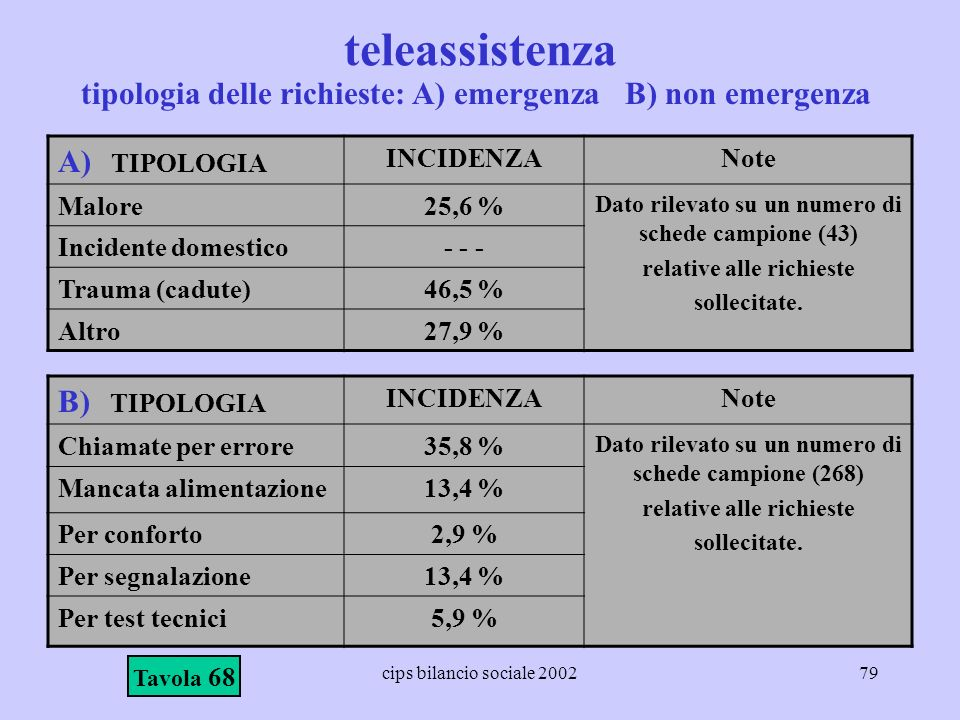 teleassistenza A) TIPOLOGIA