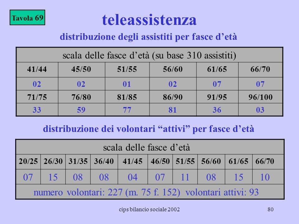teleassistenza distribuzione degli assistiti per fasce d'età
